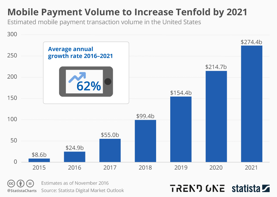 Mobile payment volume is rapidly increasing