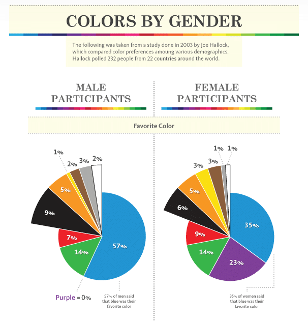 Favorite colors by gender