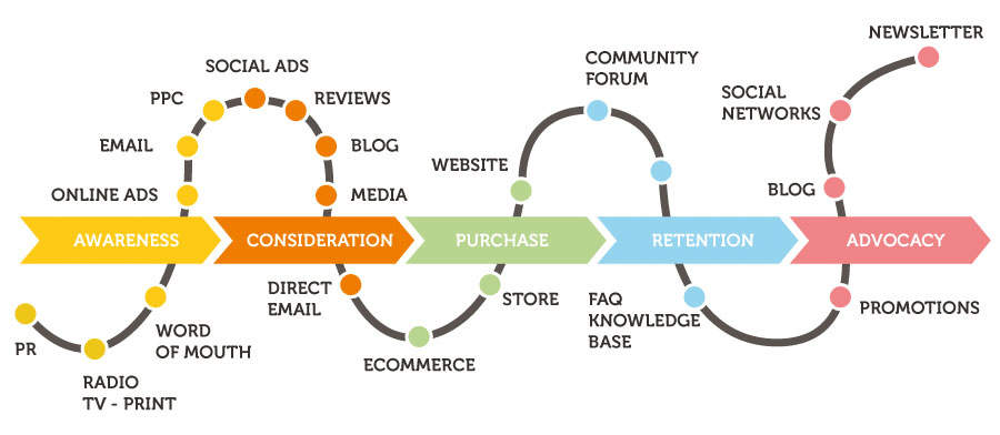Customer journey in ecommerce