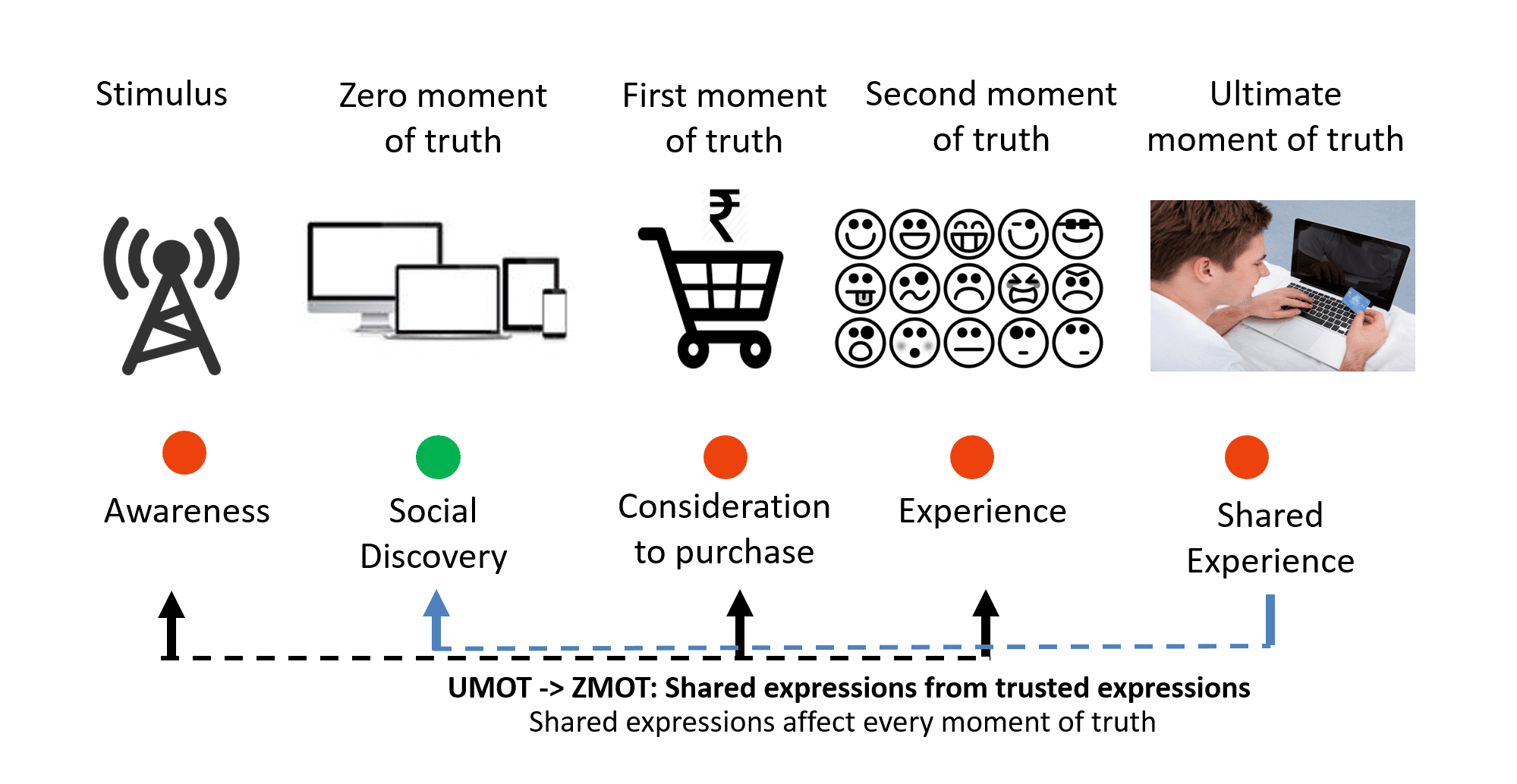 General definitions and steps of moments of truth
