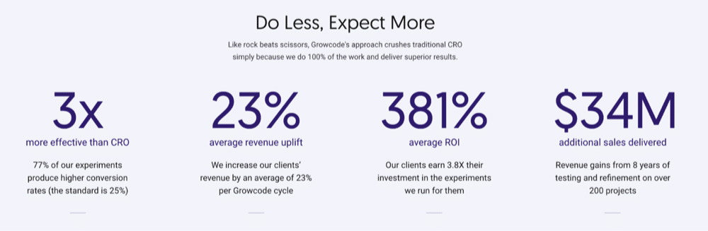 Growcode results in conversion rate optimization