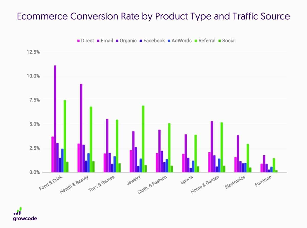 Ecommerce-Conversion-Rate-by-Product-Type-and-Traffic-Source