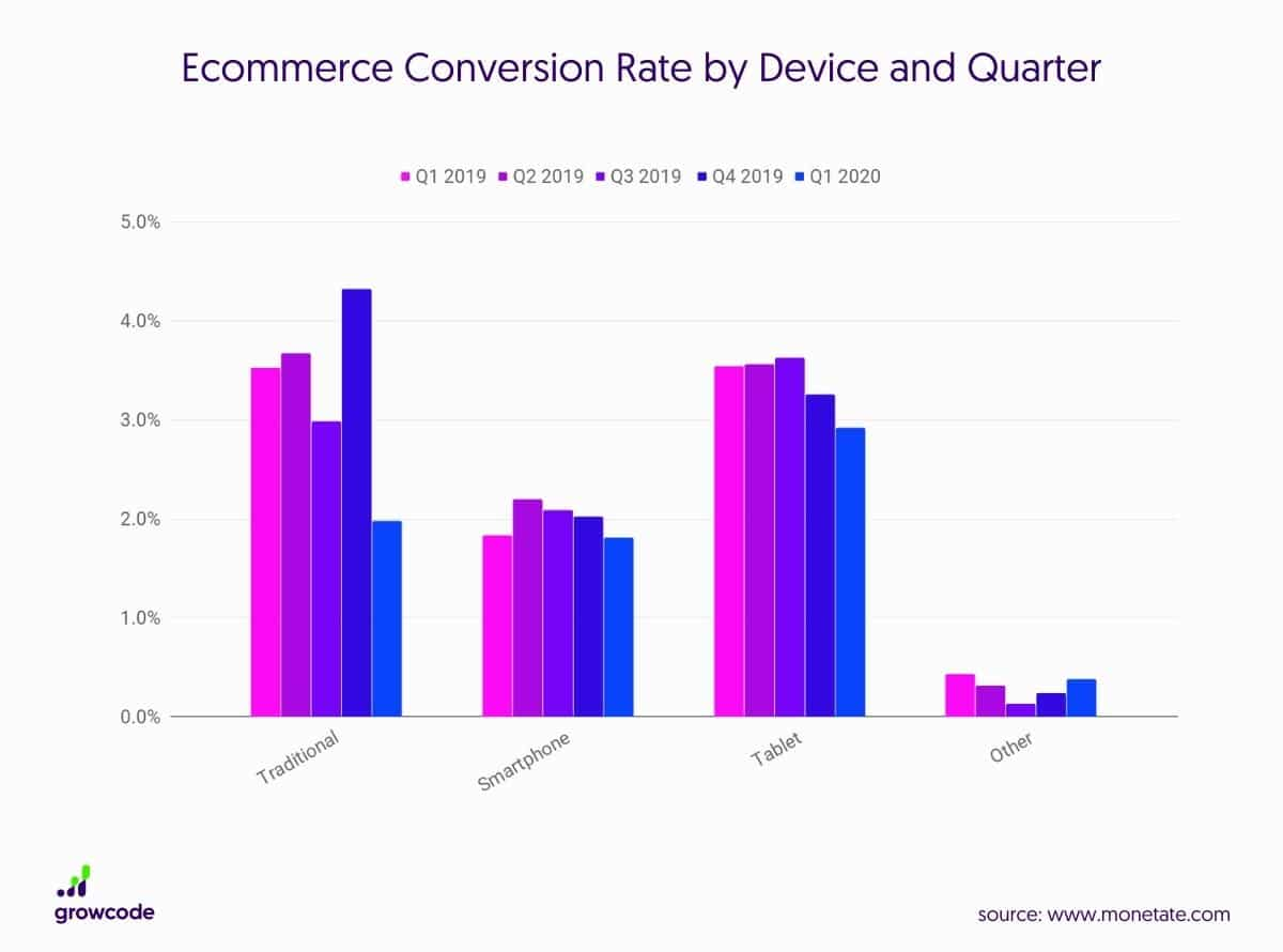 Ecommerce-Conversion-Rate-Device-Quarter