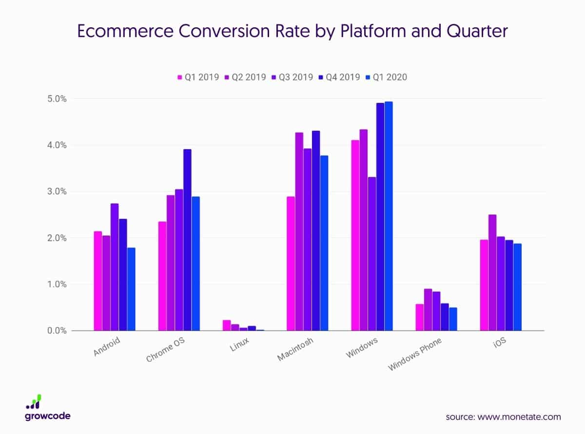 Ecommerce-Conversion-Rate-Platform-Quarter