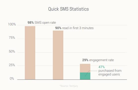 The graphic informs that SMS messages have high engagement rates