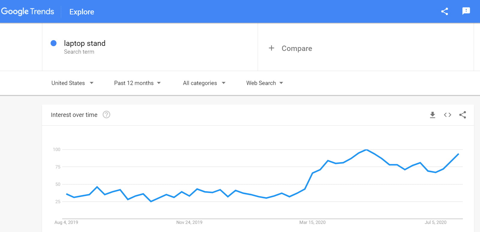 Example of using Google Trends