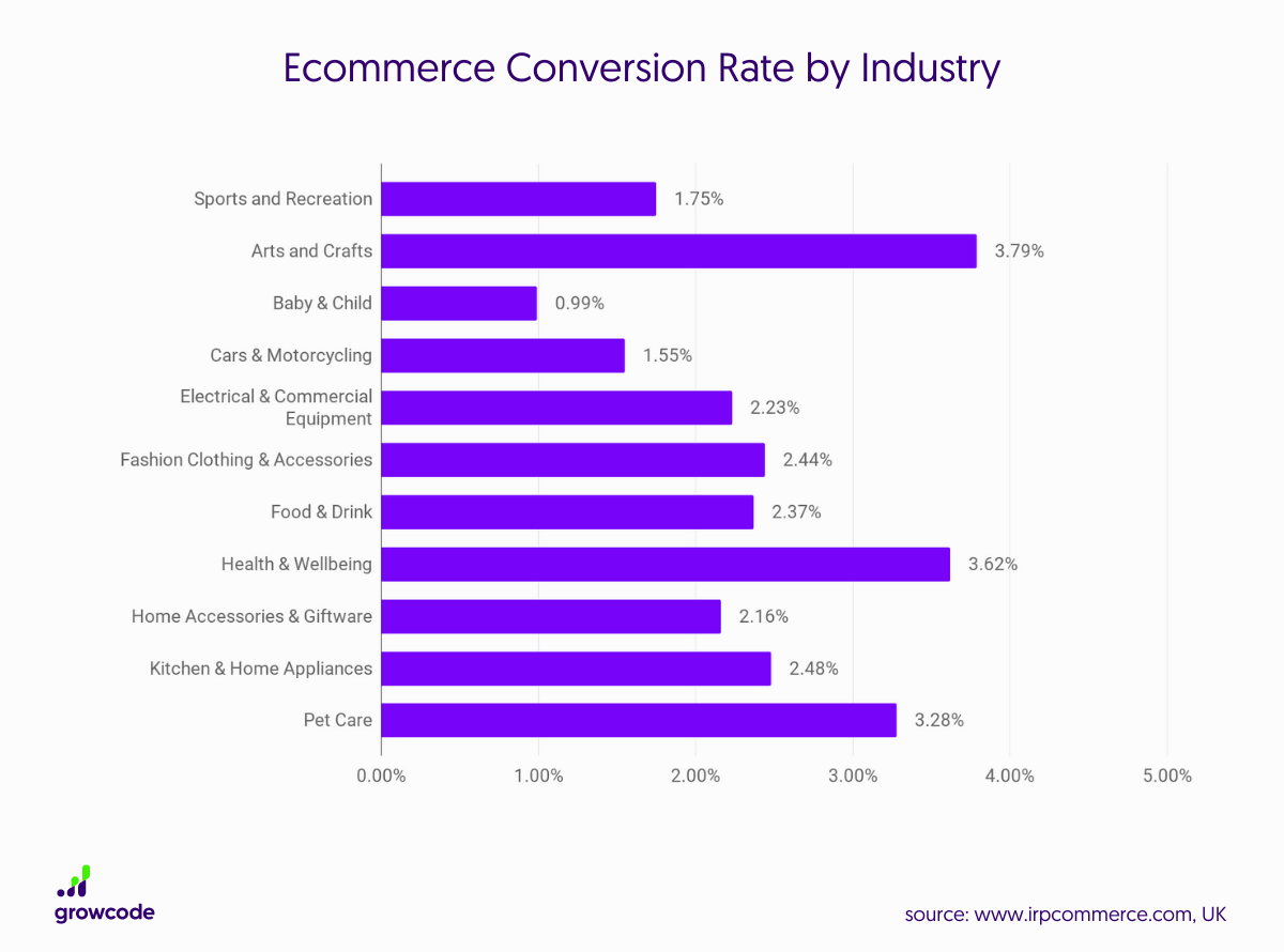 Ecommerce-Conversion Rate by Industry