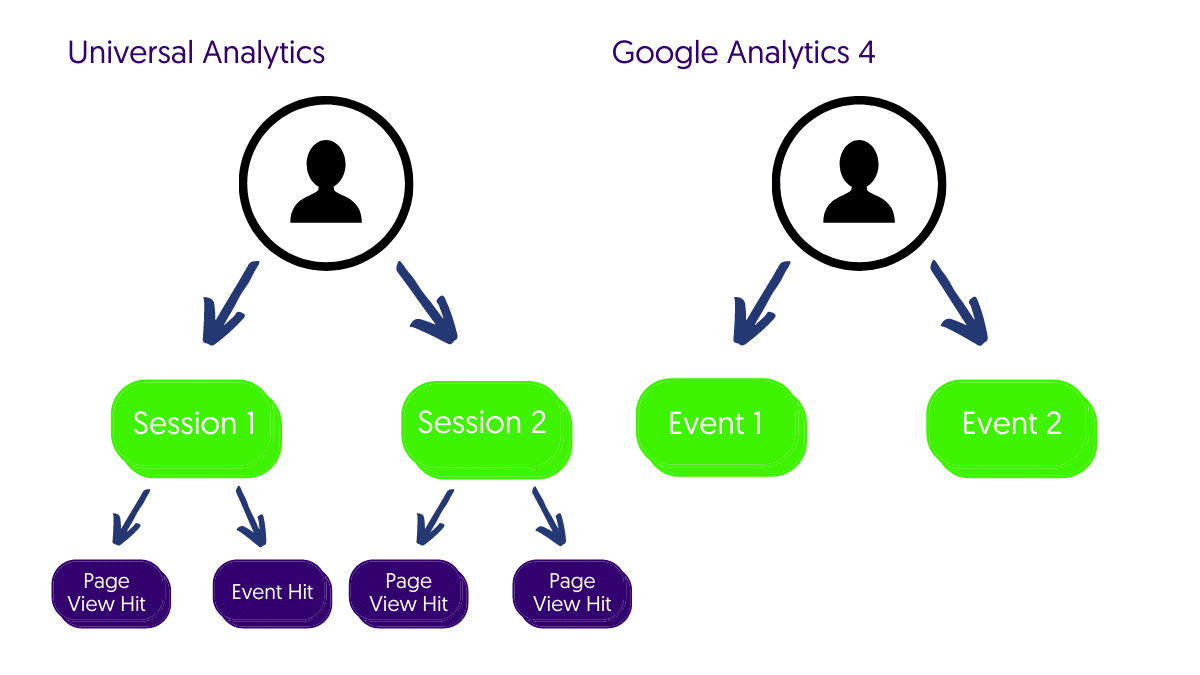 A new way to measure data with focus on events